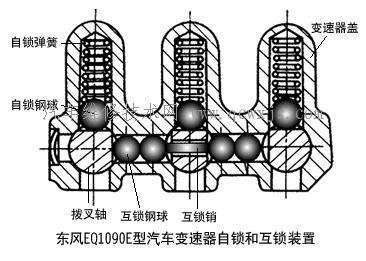 汽車手動變速器自鎖聯鎖裝置的工作原理說明