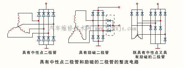 汽车发电机 车用发电机是在发动机 的驱动下,将机械能转变为电能的装置。它作为汽车的主要电源,其作用是在发动机 怠速以上转速运行时,为电气设备供电且不断地给蓄电池充电。 目前,国内外汽车使用的发电机几乎都是交流发电机。这是因为交流发电机与直流发电机相比,具有体积小、质量轻、结构简单、维修方便、寿命长、发动机 低速时充电性能好、配用的调节器结构简单、产生的无线电干扰信号弱、能节省大量铜材等优点,因此,自诞生后即得到迅速普及。 汽车用交流发电机通过二极管整流,使其输出直流电,由于整流二极管是硅材料的,所以也称为