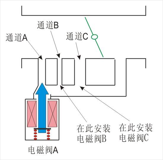 详解电喷发动机的怠速控制阀