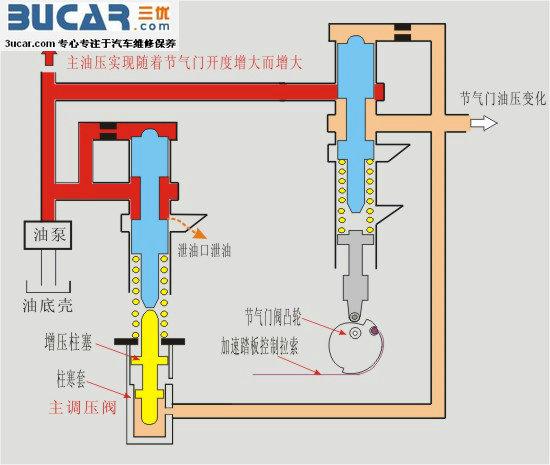 液压系统怎么调压?怎么调节流量?图片